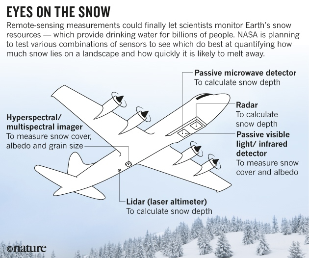Snow Remote Sensing Diagram